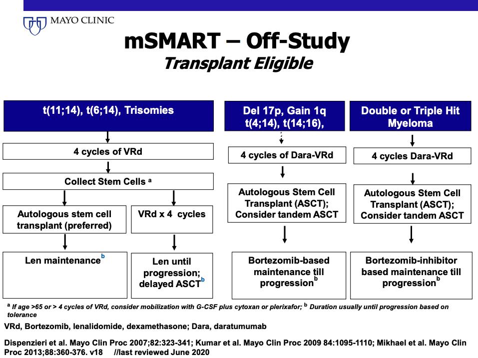 mSMART - Off-Study Transplant Eligibility Criteria