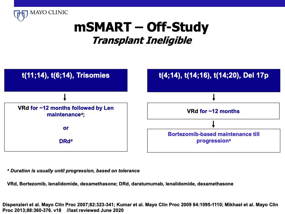 mSMART - Off-Study Transplant Ineligible Criteria